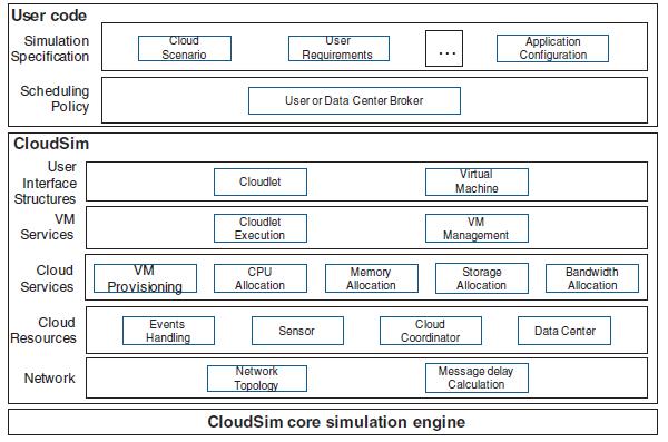 Cloudsim Architecture