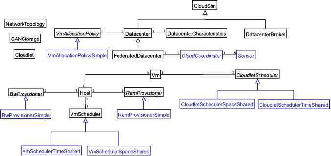 Detailed Class diagram of cloudsim.