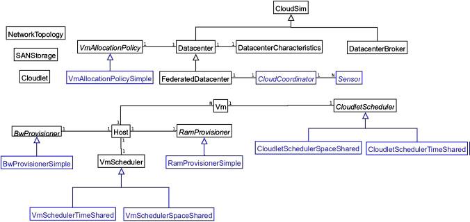 Detailed Class diagram of cloudsim.