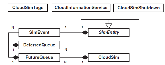 Simulation flow to core cloudsim simulation core package