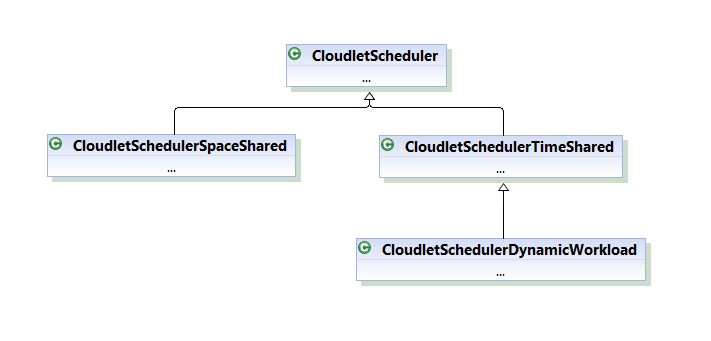 Cloudlet Scheduler Class Hierarchy for Task Scheduling in cloudsim