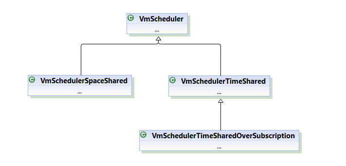 VmScheduler Class Hierarchy for virtual machine scheduling in cloudsim