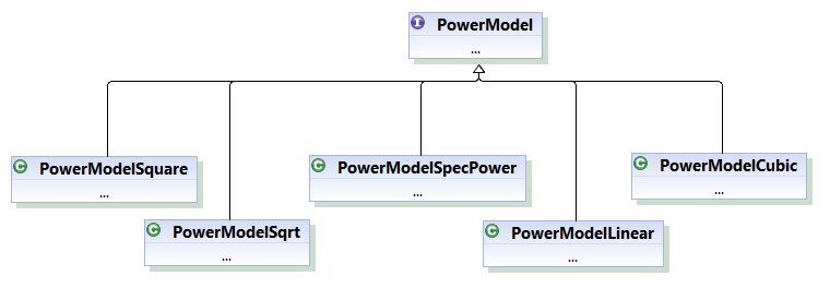Generic Power Model Class Hierarchy for power-aware simulation scenario