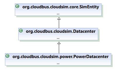 Class Hierarchy of PowerDatacenter for power-aware simulation scenario