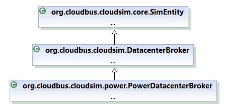 Class Hierarchy of PowerDatacenterBroker