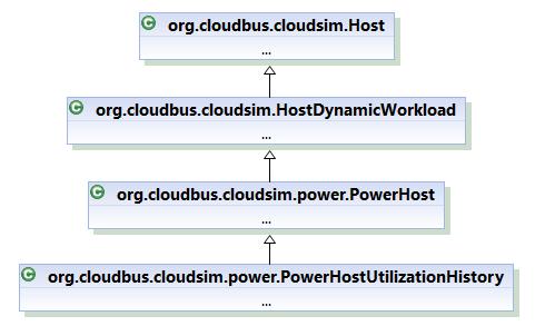 Class hierarchy of PowerHost for power-aware simulation scenario