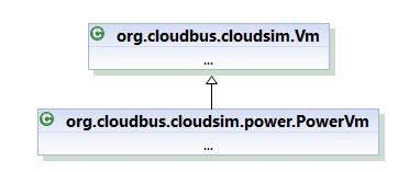 Class hierarchy of PowerVm for power-aware simulation scenario