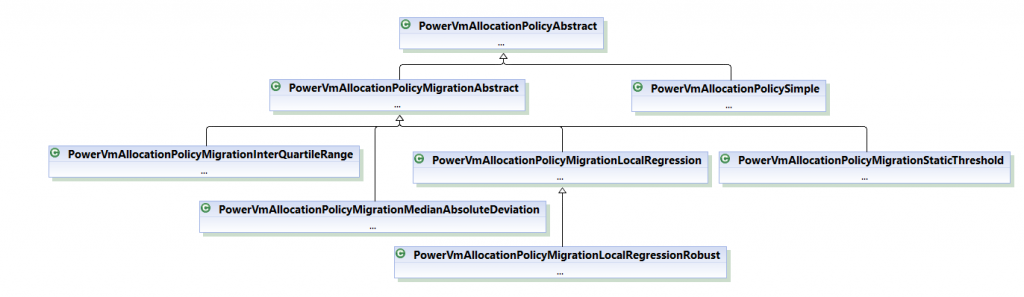 Class hierarchy of Vm Allocation Policies for power-aware simulation scenario