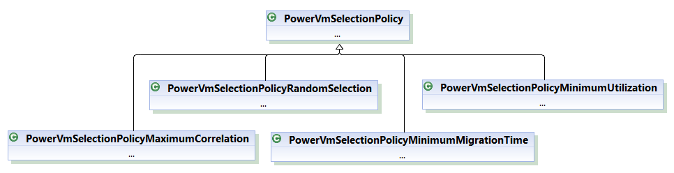 Class hierarchy of Vm Selection Policies  for power-aware simulation scenario