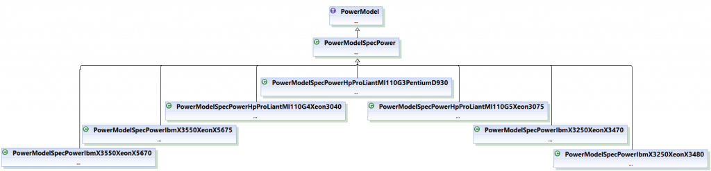 Server Power Model Class Hierarchy for power-aware simulation scenario